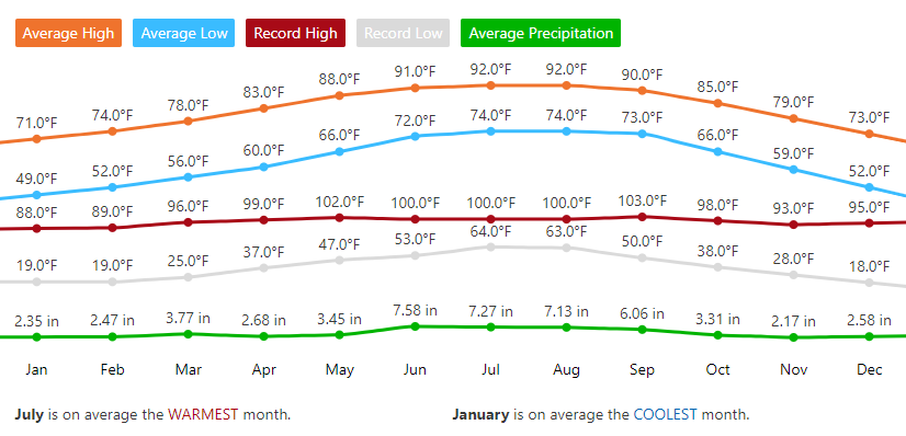 gráfico-temperatura-orlando